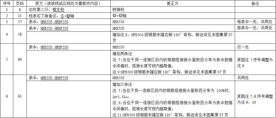 16G101,16G101-1,16G101-2,16G101-3,16G101勘误表,G101免费下载,16G101-1~3勘误文件【2017年发布】.rar